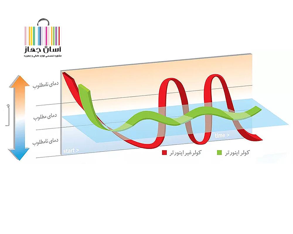 راهنمای جامع خرید کولر گازی